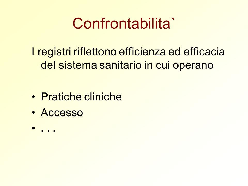Confrontabilita` I registri riflettono efficienza ed efficacia del sistema sanitario in cui operano Pratiche cliniche Accesso...