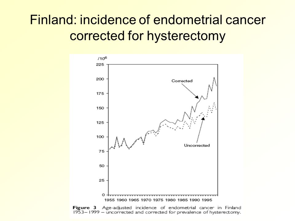 Finland: incidence of endometrial cancer corrected for hysterectomy