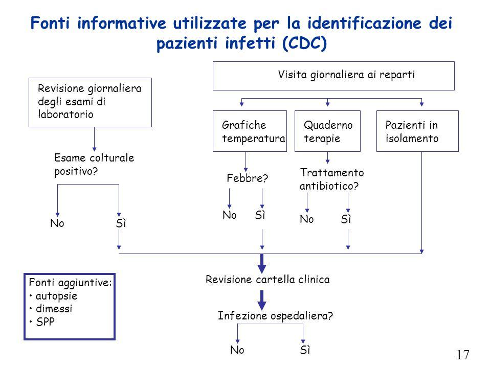 17 Fonti informative utilizzate per la identificazione dei pazienti infetti (CDC) Revisione giornaliera degli esami di laboratorio Quaderno terapie Gr