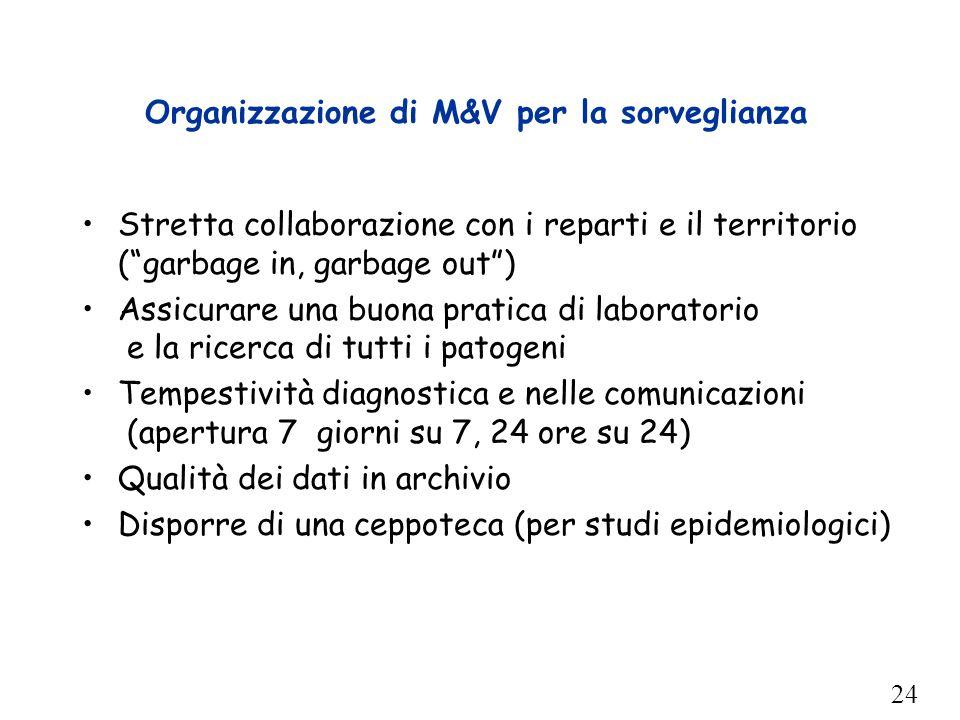 """24 Organizzazione di M&V per la sorveglianza Stretta collaborazione con i reparti e il territorio (""""garbage in, garbage out"""") Assicurare una buona pra"""