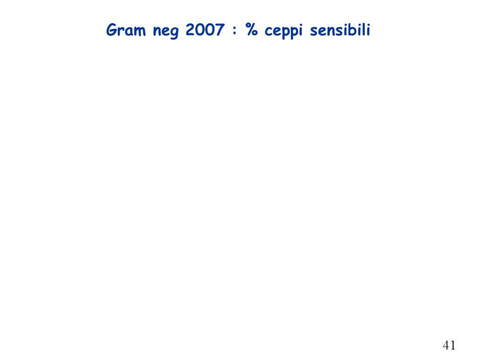 41 Gram neg 2007 : % ceppi sensibili