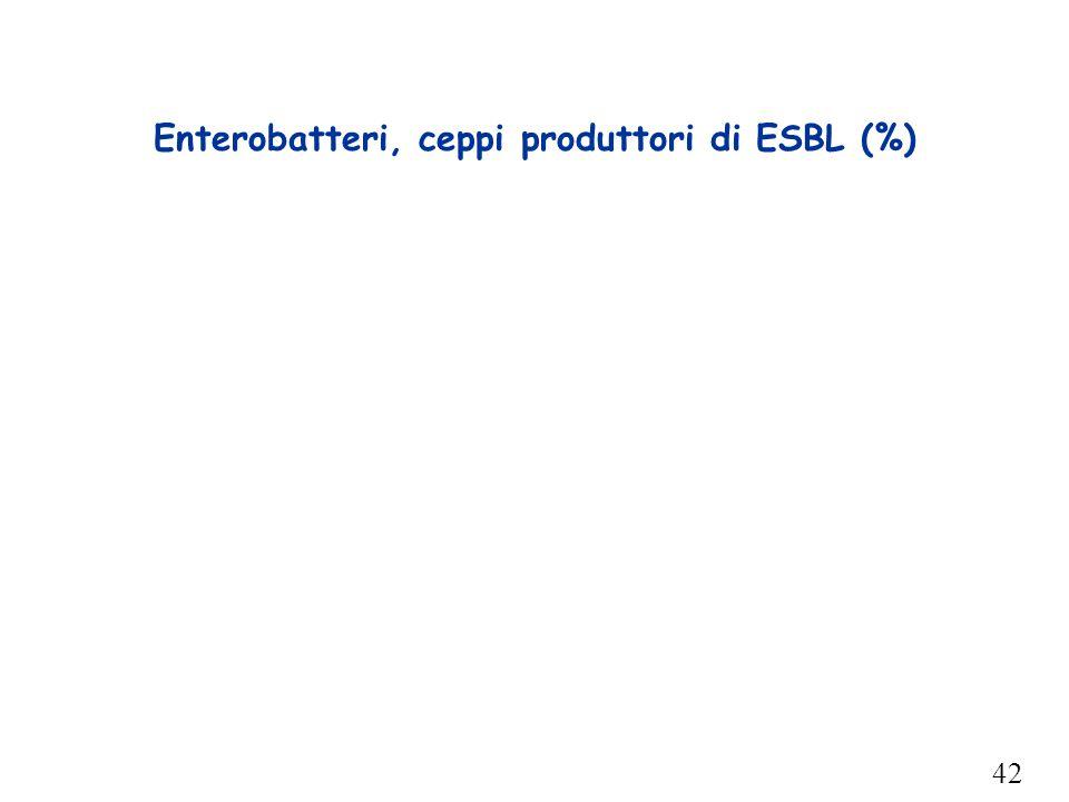 42 Enterobatteri, ceppi produttori di ESBL (%)