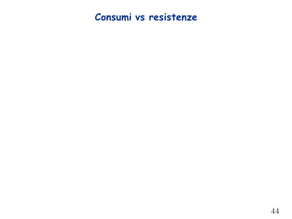 44 Consumi vs resistenze
