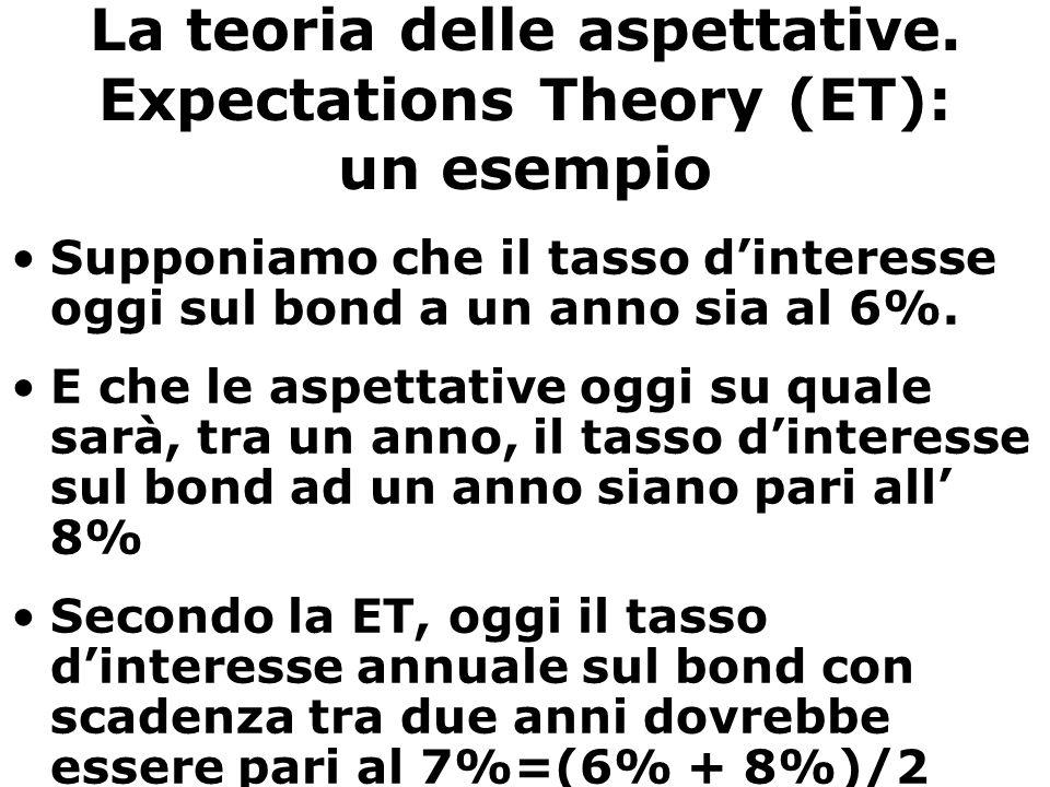 La teoria delle aspettative. Expectations Theory (ET): un esempio Supponiamo che il tasso d'interesse oggi sul bond a un anno sia al 6%. E che le aspe