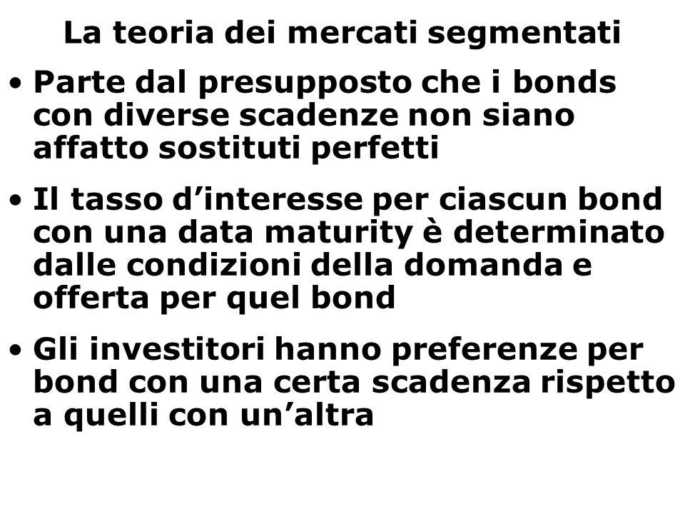 La teoria dei mercati segmentati Parte dal presupposto che i bonds con diverse scadenze non siano affatto sostituti perfetti Il tasso d'interesse per