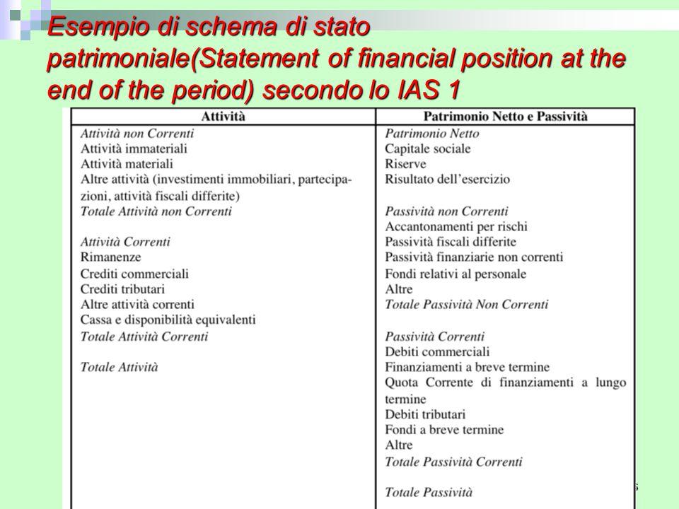 Esempio di schema di conto economico (Total comprehensive income) secondo lo IAS 1 Corso di Economia Aziendale 27