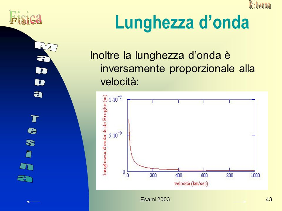 Esami 200343 Lunghezza d'onda Inoltre la lunghezza d'onda è inversamente proporzionale alla velocità: