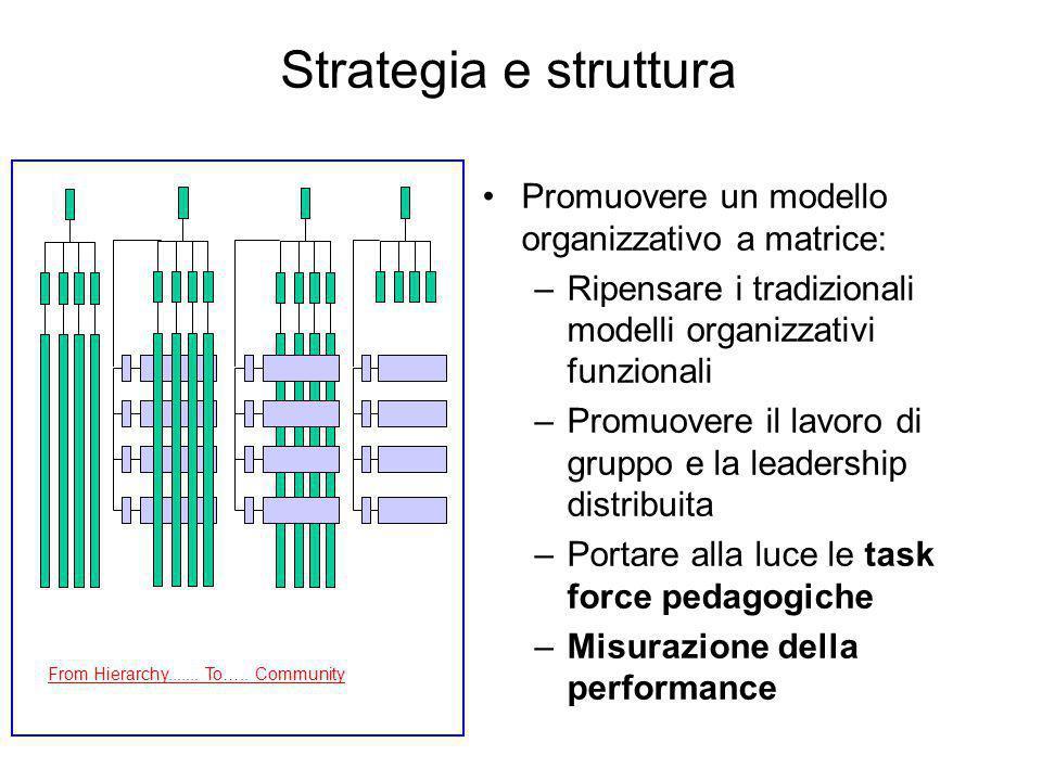 Strategia e struttura Promuovere un modello organizzativo a matrice: –Ripensare i tradizionali modelli organizzativi funzionali –Promuovere il lavoro