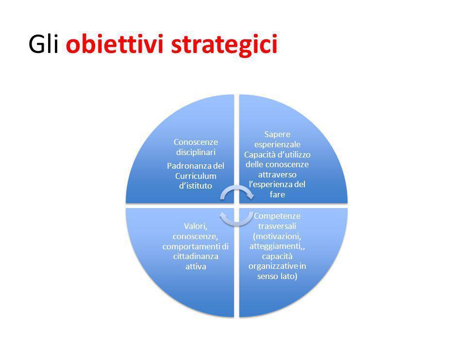 Gli obiettivi strategici Conoscenze disciplinari Padronanza del Curriculum d'istituto Sapere esperienzale Capacità d'utilizzo delle conoscenze attrave