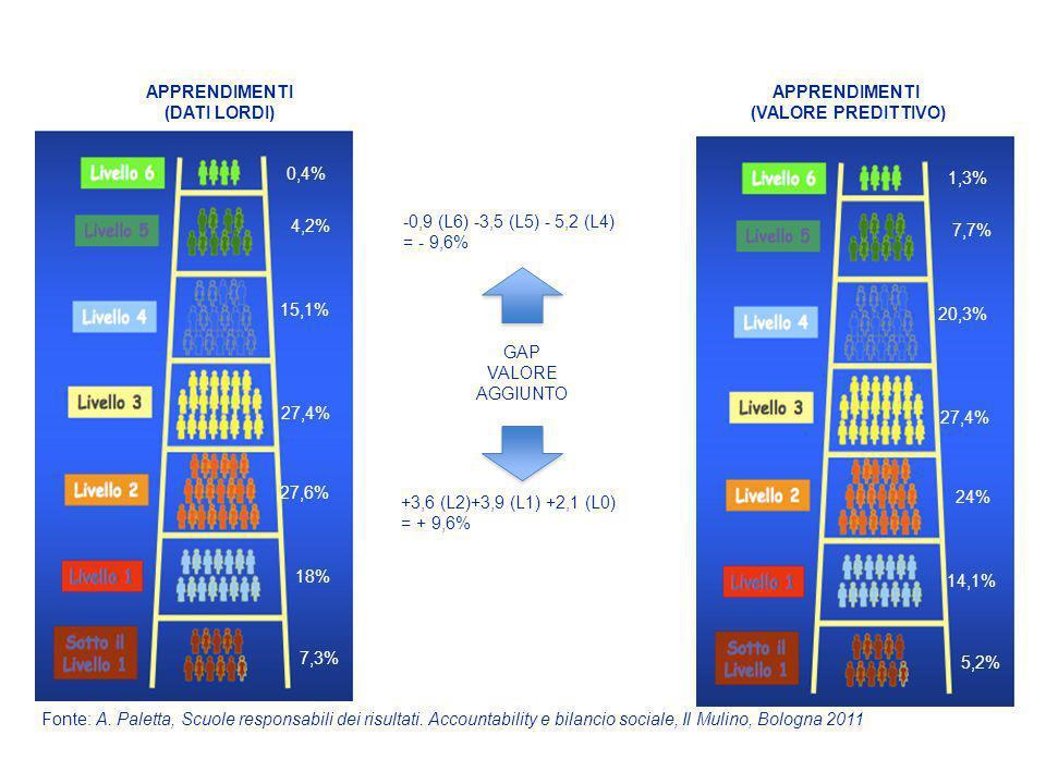 APPRENDIMENTI (DATI LORDI) 10% 1,3% 0,4% 4,2% 15,1% 27,4% 27,6% 18% 7,3% 1,3% 7,7% 20,3% 27,4% 24% 14,1% 5,2% +3,6 (L2)+3,9 (L1) +2,1 (L0) = + 9,6% -0