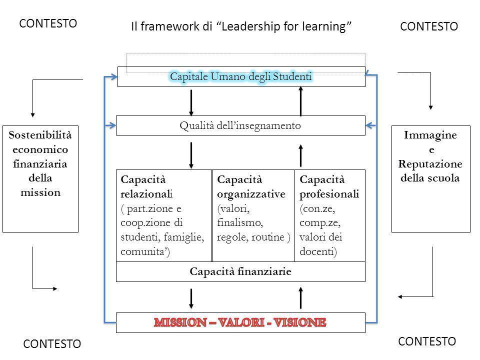 """Il framework di """"Leadership for learning"""" Qualità dell'insegnamento Capacità relazionali ( part.zione e coop.zione di studenti, famiglie, comunita') C"""