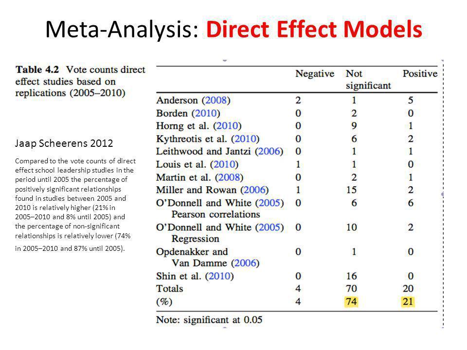 Meta-Analysis of Indirect Effect Studies