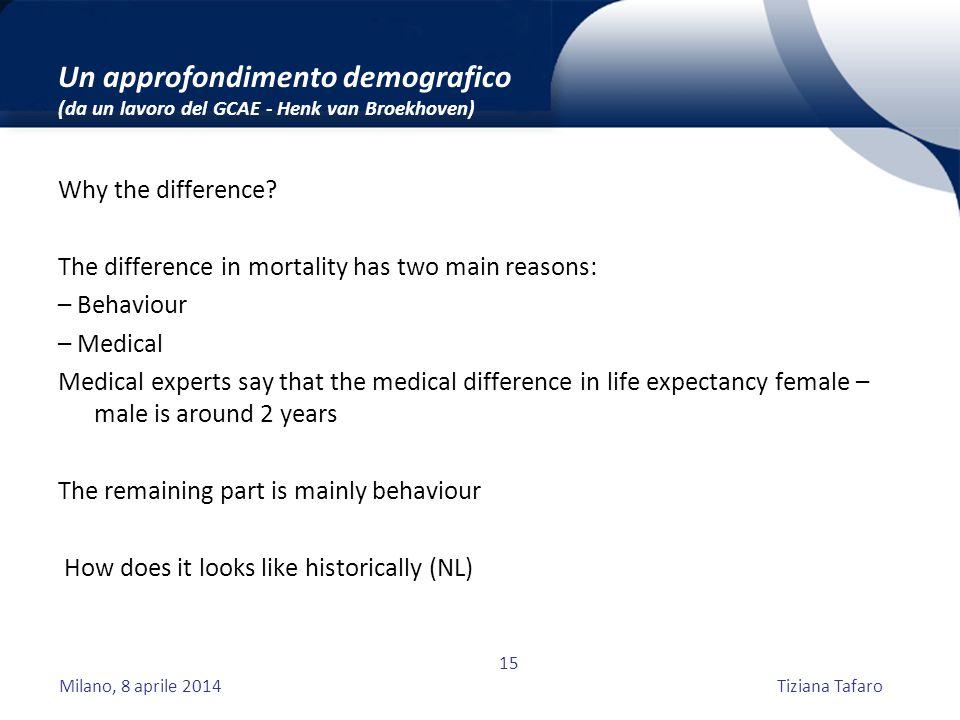 Milano, 8 aprile 2014Tiziana Tafaro 15 Un approfondimento demografico (da un lavoro del GCAE - Henk van Broekhoven) Why the difference.