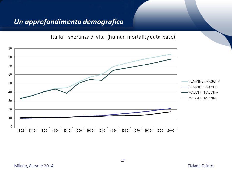 Milano, 8 aprile 2014Tiziana Tafaro 19 Un approfondimento demografico Italia – speranza di vita (human mortality data-base)