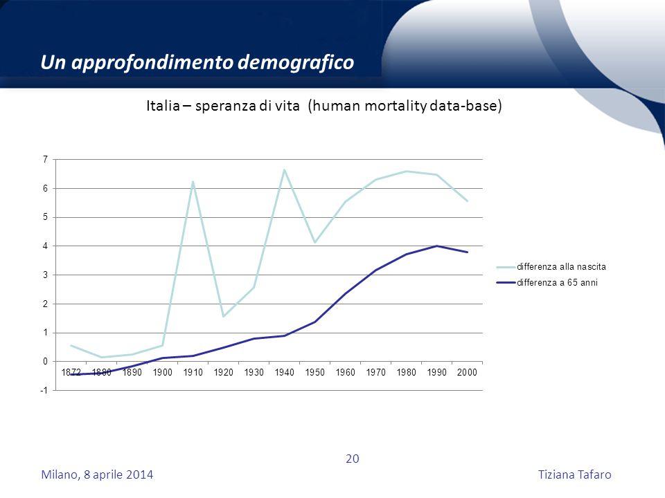 Milano, 8 aprile 2014Tiziana Tafaro 20 Un approfondimento demografico Italia – speranza di vita (human mortality data-base)