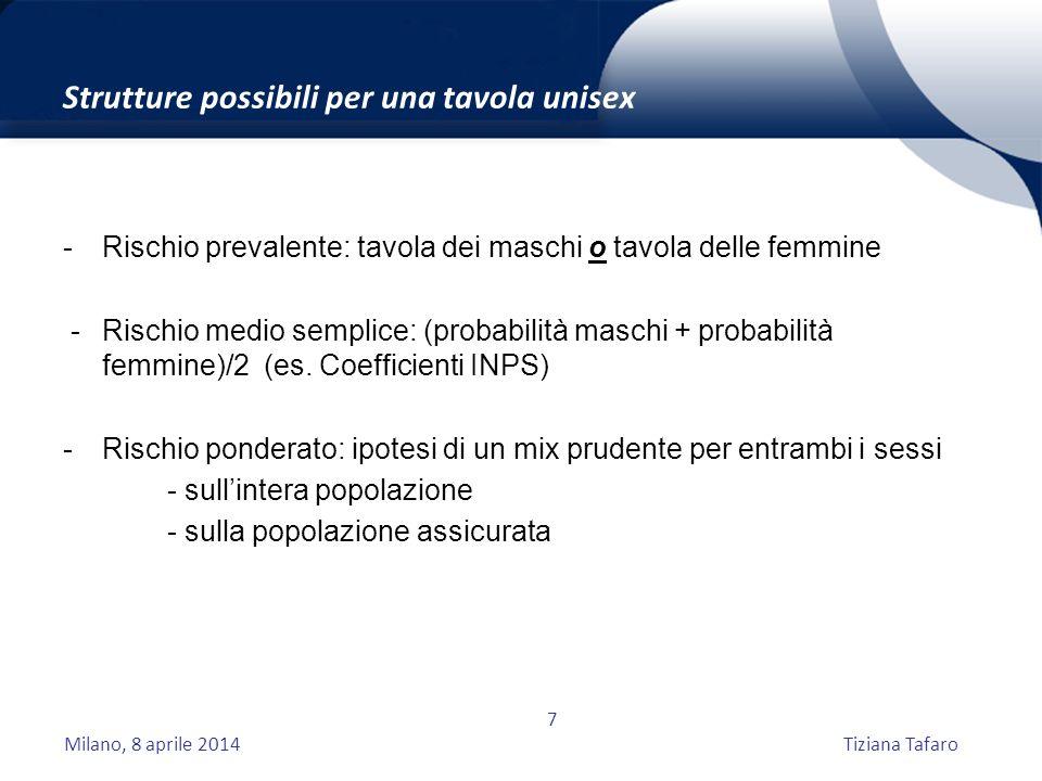 Milano, 8 aprile 2014Tiziana Tafaro 7 Strutture possibili per una tavola unisex - Rischio prevalente: tavola dei maschi o tavola delle femmine - Rischio medio semplice: (probabilità maschi + probabilità femmine)/2 (es.