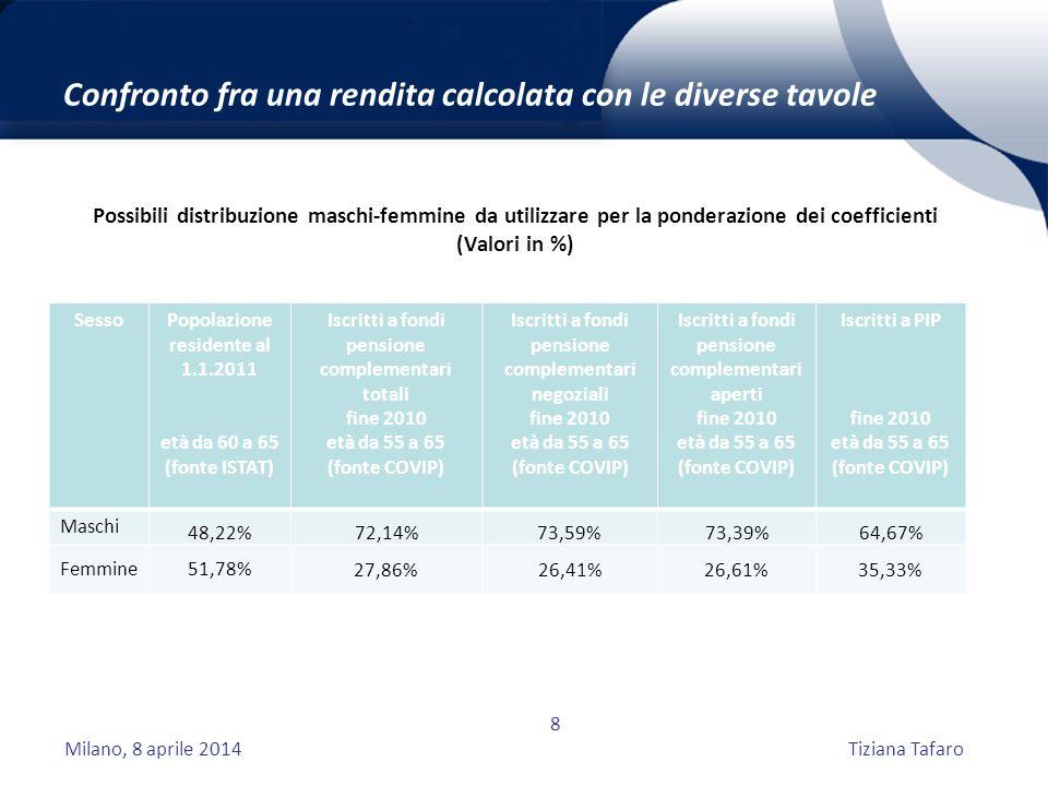 Milano, 8 aprile 2014Tiziana Tafaro 8 Confronto fra una rendita calcolata con le diverse tavole Possibili distribuzione maschi-femmine da utilizzare per la ponderazione dei coefficienti (Valori in %) SessoPopolazione residente al 1.1.2011 età da 60 a 65 (fonte ISTAT) Iscritti a fondi pensione complementari totali fine 2010 età da 55 a 65 (fonte COVIP) Iscritti a fondi pensione complementari negoziali fine 2010 età da 55 a 65 (fonte COVIP) Iscritti a fondi pensione complementari aperti fine 2010 età da 55 a 65 (fonte COVIP) Iscritti a PIP fine 2010 età da 55 a 65 (fonte COVIP) Maschi 48,22% 72,14%73,59%73,39%64,67% Femmine51,78%27,86%26,41%26,61%35,33%