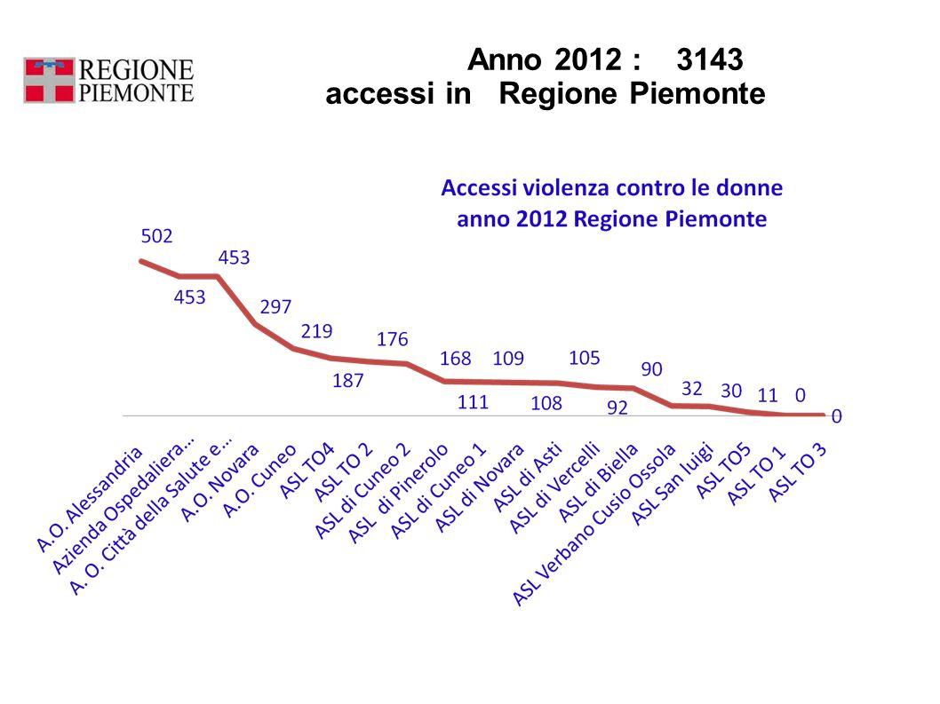 Anno 2012 : 3143 accessi in Regione Piemonte
