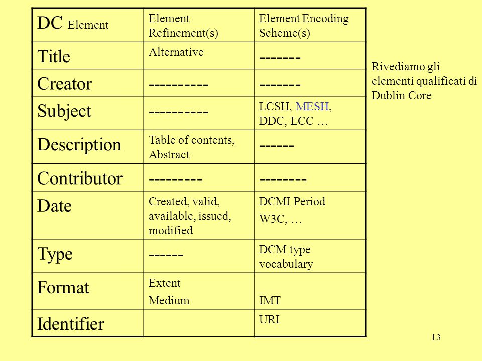 13 DC Element Element Refinement(s) Element Encoding Scheme(s) Title Alternative ------- Creator----------------- Subject---------- LCSH, MESH, DDC, LCC … Description Table of contents, Abstract ------ Contributor----------------- Date Created, valid, available, issued, modified DCMI Period W3C, … Type------ DCM type vocabulary Format Extent MediumIMT Identifier URI Rivediamo gli elementi qualificati di Dublin Core