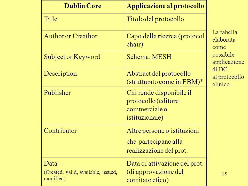 15 Dublin CoreApplicazione al protocollo TitleTitolo del protocollo Author or CreathorCapo della ricerca (protocol chair) Subject or KeywordSchema: ME