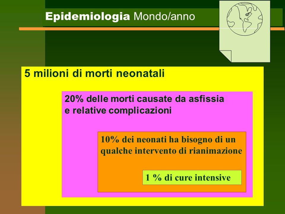 Epidemiologia Mondo/anno 5 milioni di morti neonatali 20% delle morti causate da asfissia e relative complicazioni 10% dei neonati ha bisogno di un qu