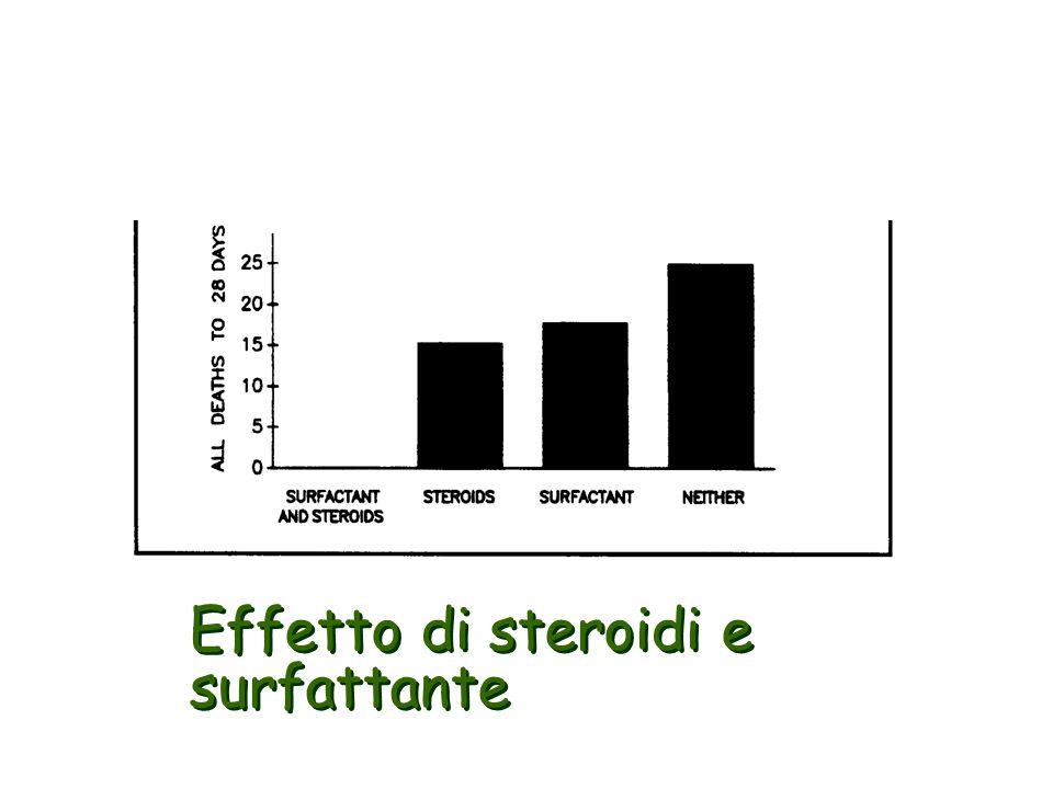 Effetto di steroidi e surfattante
