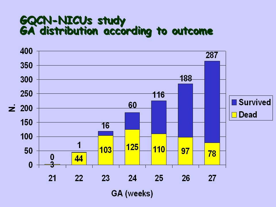GQCN-NICUs study GA distribution according to outcome