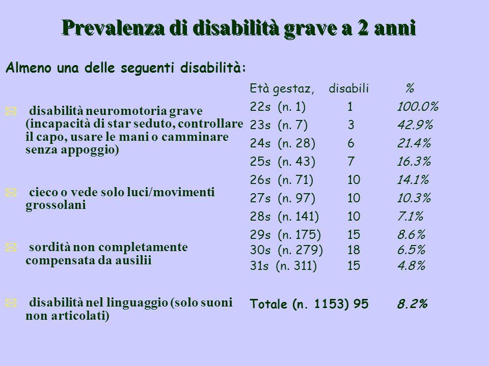 Prevalenza di disabilità grave a 2 anni Almeno una delle seguenti disabilità: * disabilità neuromotoria grave (incapacità di star seduto, controllare