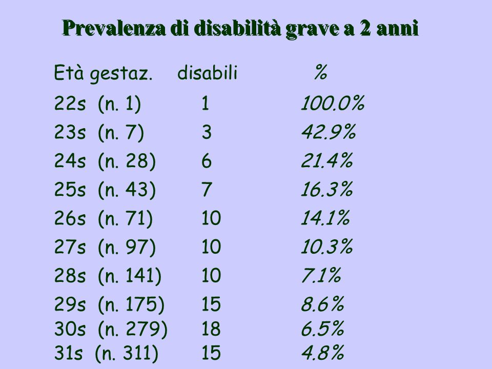 Prevalenza di disabilità grave a 2 anni Età gestaz. disabili % 22s (n. 1)1100.0% 23s (n. 7)342.9% 24s (n. 28)621.4% 25s (n. 43)716.3% 26s (n. 71)1014.