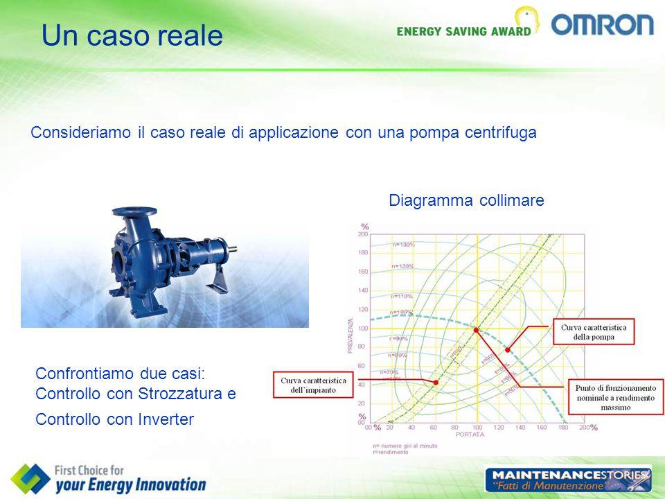 Un caso reale Consideriamo il caso reale di applicazione con una pompa centrifuga Diagramma collimare Confrontiamo due casi: Controllo con Strozzatura