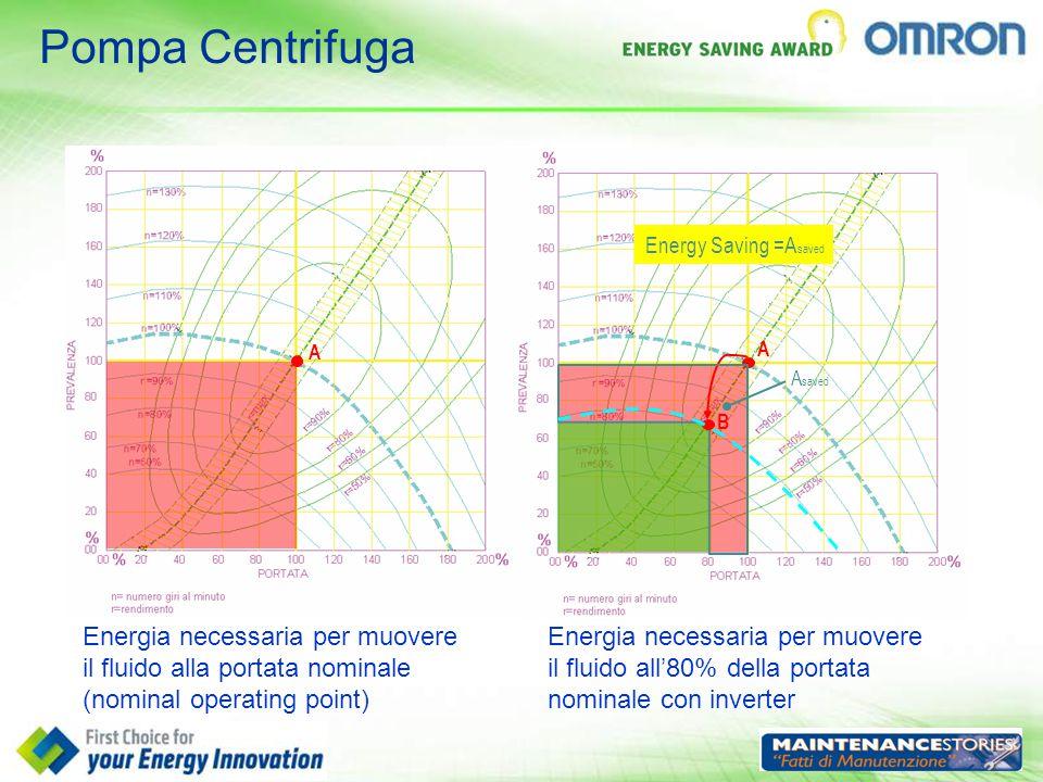 Pompa Centrifuga Energia necessaria per muovere il fluido alla portata nominale (nominal operating point) Energia necessaria per muovere il fluido all