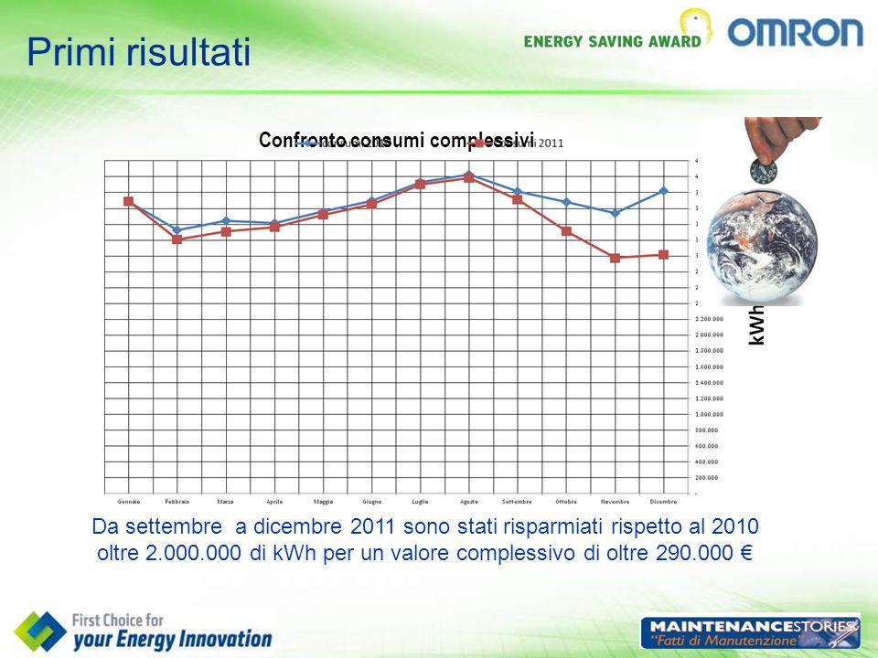 Primi risultati Confronto consumi complessivi Da settembre a dicembre 2011 sono stati risparmiati rispetto al 2010 oltre 2.000.000 di kWh per un valor