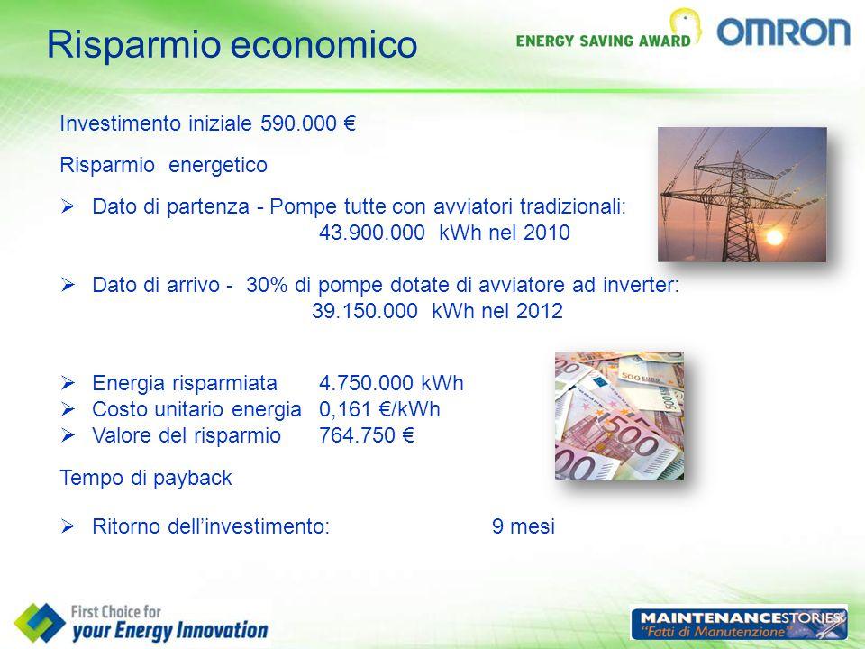 Risparmio economico Investimento iniziale 590.000 €  Dato di partenza - Pompe tutte con avviatori tradizionali: 43.900.000 kWh nel 2010  Dato di arr