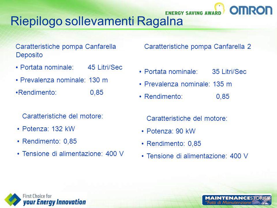 Riepilogo sollevamenti Ragalna Caratteristiche pompa Canfarella Deposito Portata nominale: 45 Litri/Sec Prevalenza nominale: 130 m Rendimento: 0,85 Ca