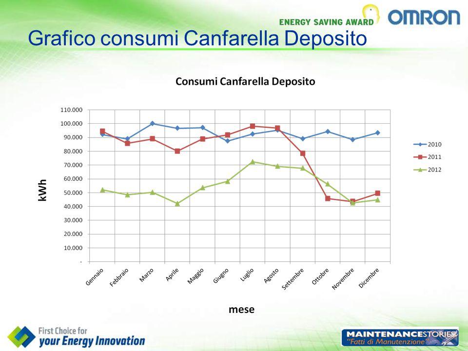 Grafico consumi Canfarella Deposito