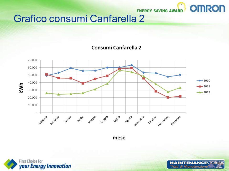 Grafico consumi Canfarella 2