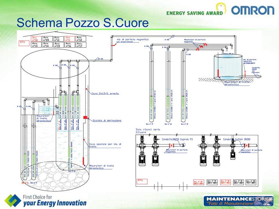 Schema Pozzo S.Cuore