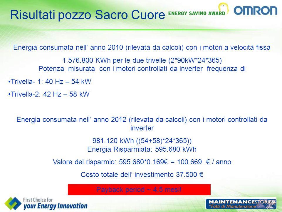 Risultati pozzo Sacro Cuore Energia consumata nell' anno 2010 (rilevata da calcoli) con i motori a velocità fissa 1.576.800 KWh per le due trivelle (2