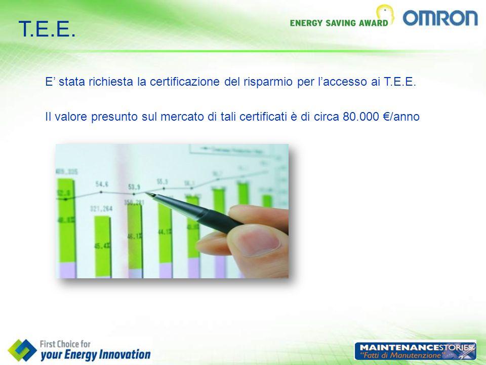 T.E.E. E' stata richiesta la certificazione del risparmio per l'accesso ai T.E.E. Il valore presunto sul mercato di tali certificati è di circa 80.000