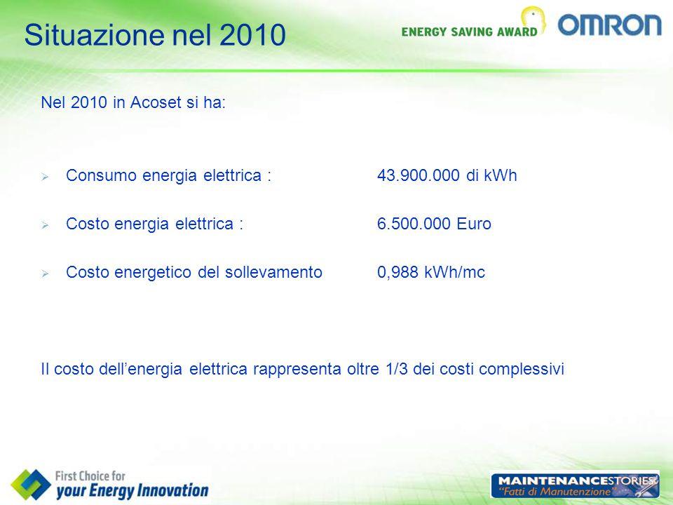 Situazione nel 2010 Nel 2010 in Acoset si ha:  Consumo energia elettrica : 43.900.000 di kWh  Costo energia elettrica : 6.500.000 Euro  Costo energ