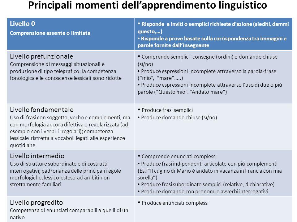 Principali momenti dell'apprendimento linguistico Livello 0 Comprensione assente o limitata Risponde a inviti o semplici richieste d'azione (siediti,
