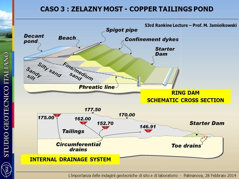 L'importanza delle indagini geotecniche di sito e di laboratorio - Palmanova, 28 Febbraio 2014 INTERNAL DRAINAGE SYSTEM RING DAM SCHEMATIC CROSS SECTI