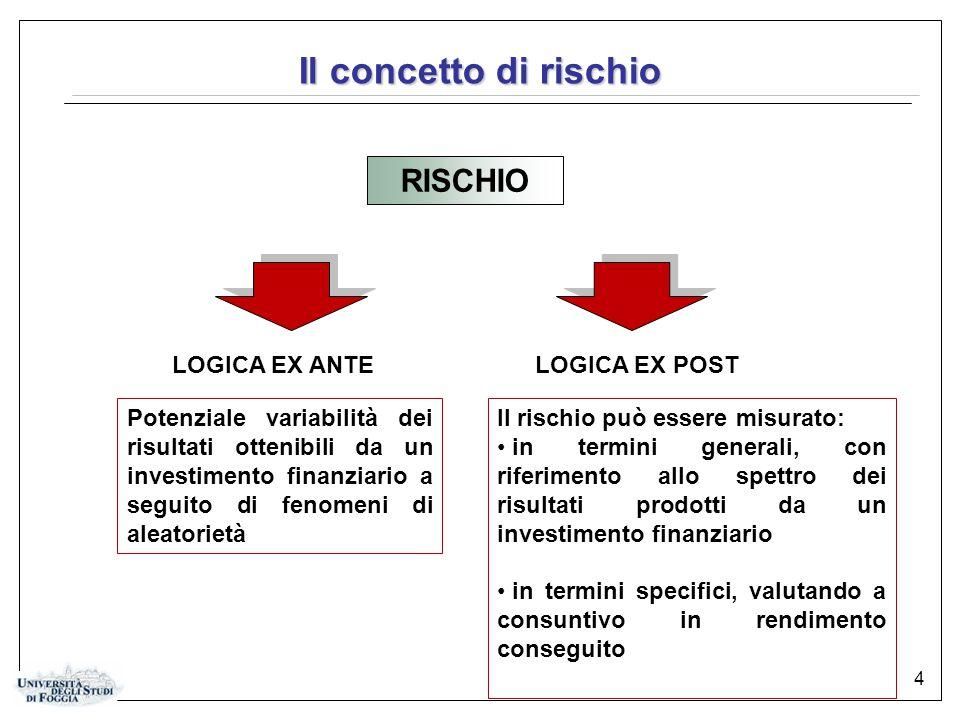 4 Il concetto di rischio RISCHIO LOGICA EX ANTELOGICA EX POST Potenziale variabilità dei risultati ottenibili da un investimento finanziario a seguito