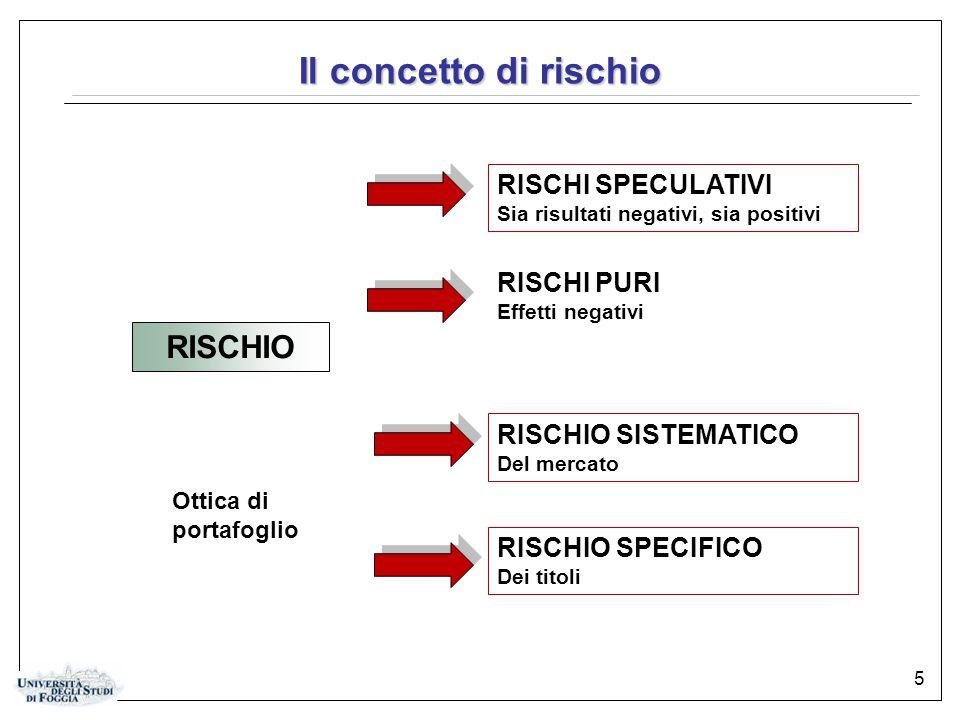 5 Il concetto di rischio RISCHIO RISCHI SPECULATIVI Sia risultati negativi, sia positivi RISCHI PURI Effetti negativi Ottica di portafoglio RISCHIO SISTEMATICO Del mercato RISCHIO SPECIFICO Dei titoli