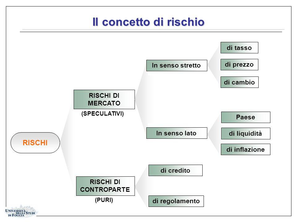 Il concetto di rischio RISCHI DI CONTROPARTE RISCHI DI MERCATO di inflazione di credito di regolamento di tasso di prezzo di cambio RISCHI (PURI) (SPECULATIVI) In senso stretto In senso lato di liquidità Paese