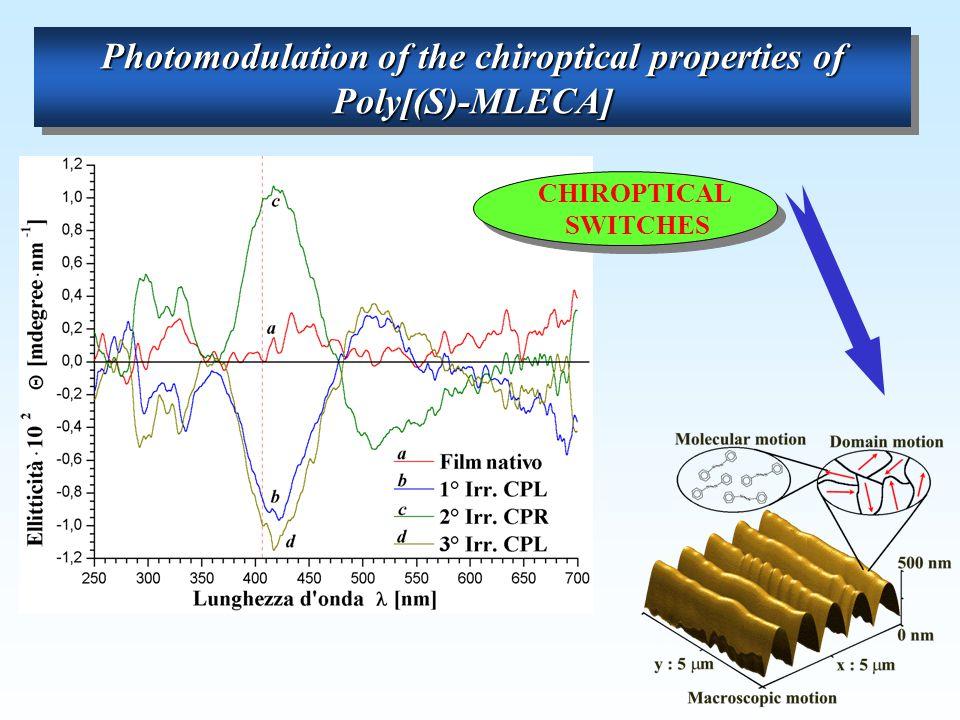 Photomodulation of the chiroptical properties of Poly[(S)-MLECA] CHIROPTICAL SWITCHES