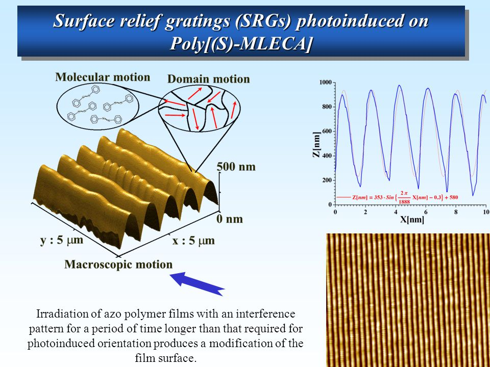 Irradiation of azo polymer films with an interference pattern for a period of time longer than that required for photoinduced orientation produces a modification of the film surface.
