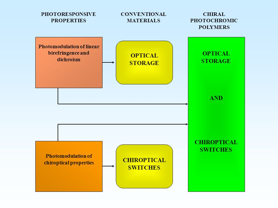 Photomodulation of linear birefringence and dichroism PHOTORESPONSIVE PROPERTIES CONVENTIONAL MATERIALS CHIROPTICAL SWITCHES OPTICAL STORAGE AND CHIROPTICAL SWITCHES CHIRAL PHOTOCHROMIC POLYMERS Photomodulation of chiroptical properties OPTICAL STORAGE