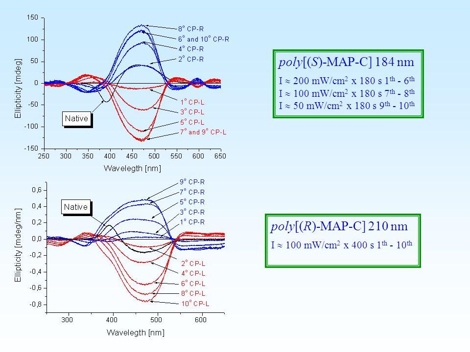 poly[(S)-MAP-C] 184 nm I  200 mW/cm 2 x 180 s 1 th - 6 th I  100 mW/cm 2 x 180 s 7 th - 8 th I  50 mW/cm 2 x 180 s 9 th - 10 th poly[(R)-MAP-C] 210 nm I  100 mW/cm 2 x 400 s 1 th - 10 th