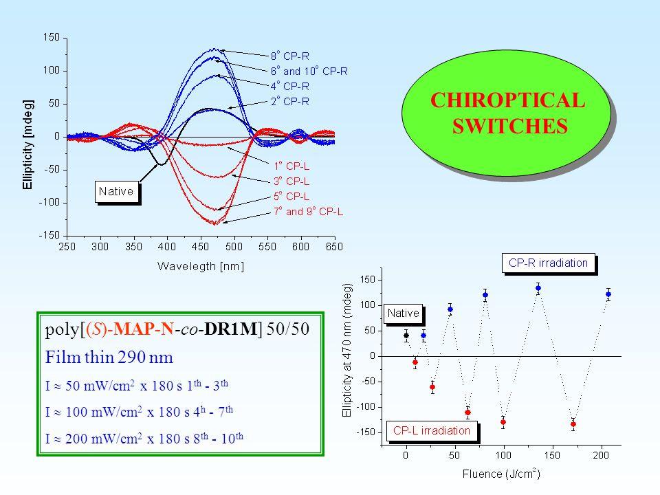 poly[(S)-MAP-N-co-DR1M] 50/50 Film thin 290 nm I  50 mW/cm 2 x 180 s 1 th - 3 th I  100 mW/cm 2 x 180 s 4 h - 7 th I  200 mW/cm 2 x 180 s 8 th - 10 th CHIROPTICAL SWITCHES